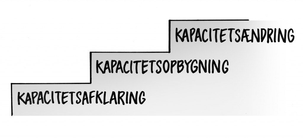 kapacitets trappe