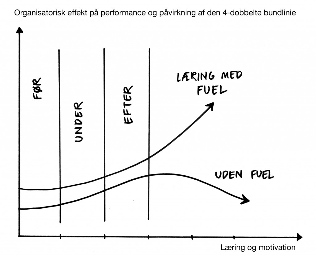 læring med fuel_2
